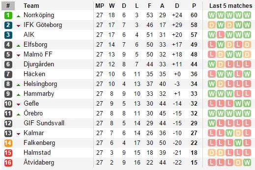 Predicting The Final Allsvenskan Table Take The Shot