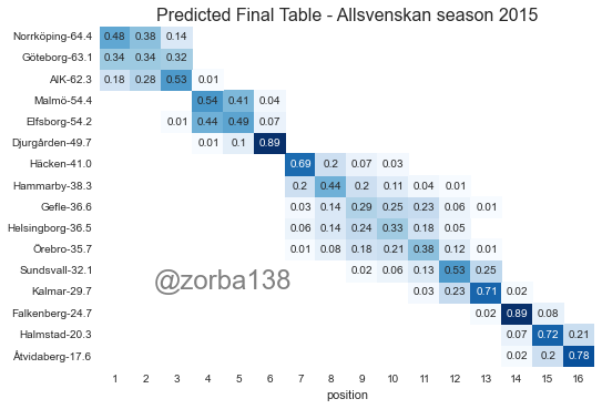 predict_table_03