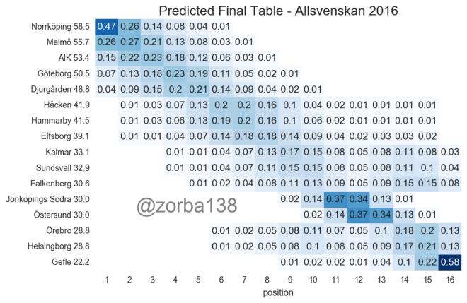 predict_2016_01